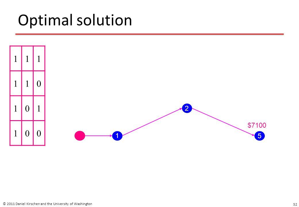 Optimal solution © 2011 Daniel Kirschen and the University of Washington 52 111 110 101 100 1 2 5 $7100