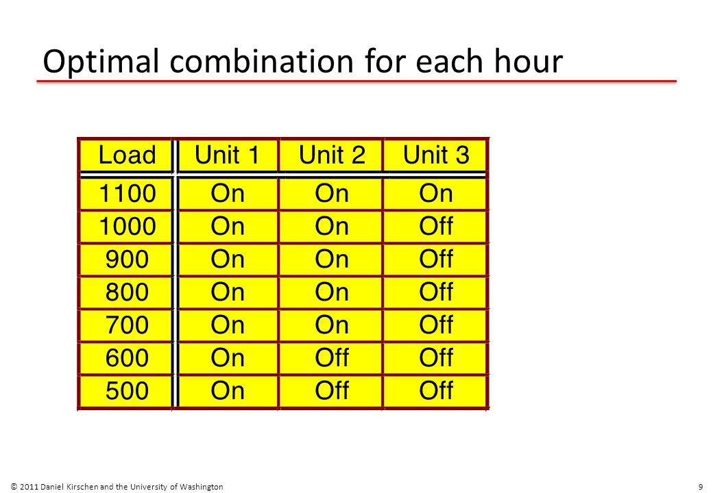 Matching the combinations to the load © 2011 Daniel Kirschen and the University of Washington 10 Load Time 12 6 0 18 24 Unit 1 Unit 2 Unit 3