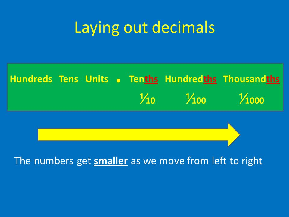 Laying out decimals Hundreds Tens Units. Tenths Hundredths Thousandths ⅟ 10 ⅟ 100 ⅟ 1000 The numbers get smaller as we move from left to right