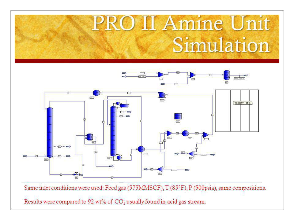 AmineCalc Amine Unit Simulation Same inlet conditions were used: Feed gas (575MMSCF), T (85°F), P (500psia), same compositions.