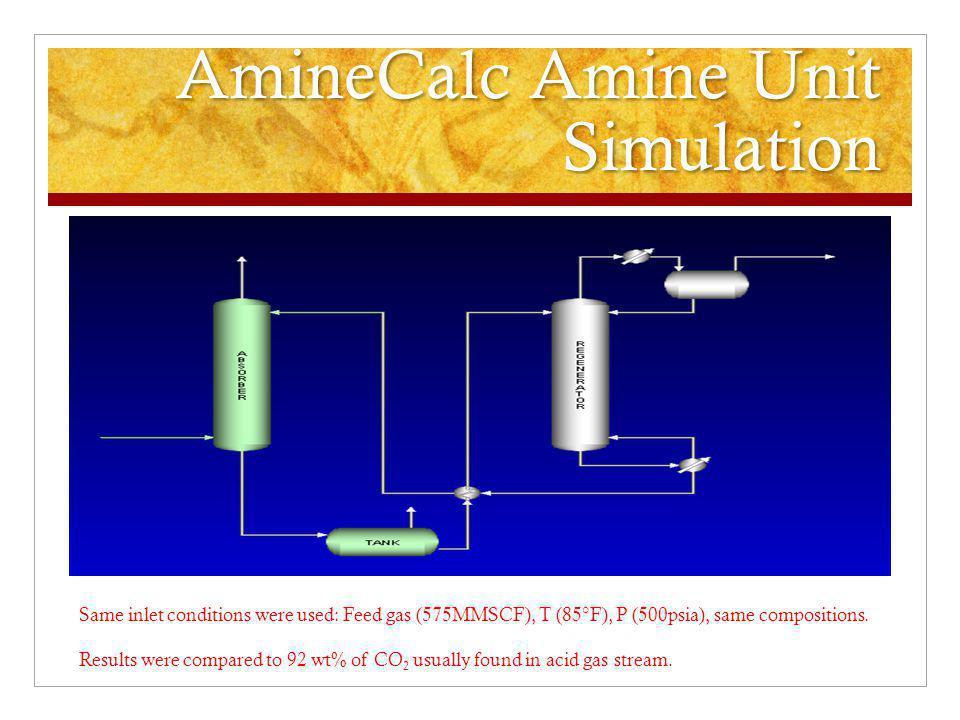 CO 2 Results from Pro II and AmineCalc FeedSweet GasAcid Gas ComponentsAmineCalcPro/IIAmineCalcPro/IIAmineCalcPro/II (mol%) UncontrolledControlled CO29.373.12E-091.3399.9585.5487.05 Methane89.579.83E+0196.715.00E-021.870.392 Ethane0.7460.8160.8040.00040.02778.52E-03 Propane0.130.1430.140.000060.003191.36E-03 i-Butane0.0250.02752.70E-0200.0003261.71E-04 n-Butane0.0250.02722.69E-0200.001744.59E-04 i-Pentane0.0460.05054.96E-0200.0008363.66E-04 n-Pentane0.0050.00555.40E-0307.36E-053.54E-05 Hexane0.0090.009929.72E-037.11E-075.32E-052.96E-05 Heptane0.0050.005525.40E-0301.40E-051.04E-05 Octane0.010.0111.08E-0202.19E-051.24E-05 Nonane0.0080.008848.65E-030.00E+002.87E-062.31E-06 Benzene0.00042.40E-054.02E-045.00E-053.41E-032.85E-04 Toluene0.00050.0003115.22E-041.00E-051.94E-031.66E-04 Ethylbenzene0000.00E+00 Xylene0.00029.14E-052.06E-040.00E+001.05E-038.99E-05 N20.059.14E-055.38E-020.00E+001.05E-031.04E-03 H2O09.14E-050.8140.00E+001.05E-0312.55 MDEA09.14E-051.15E-040.00E+001.05E-037.15E-17