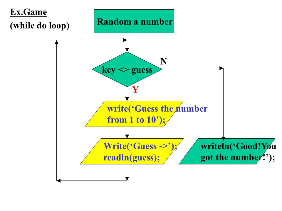 key <> guess N Write('Guess ->'); readln(guess); write('Guess the number from 1 to 10'); Y writeln('Good!You got the number!'); Ex.Game (while do loop