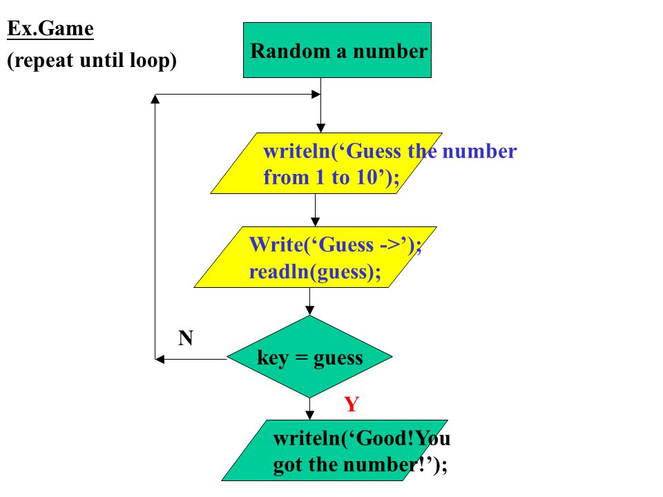 key = guess Y Write('Guess ->'); readln(guess); writeln('Guess the number from 1 to 10'); N writeln('Good!You got the number!'); Ex.Game (repeat until loop) Random a number