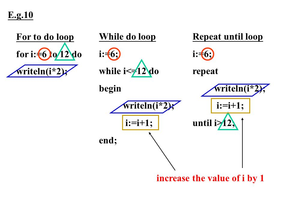 For to do loop for i:=6 to 12 do writeln(i*2); While do loop i:=6; while i<=12 do begin writeln(i*2); i:=i+1; end; Repeat until loop i:=6; repeat writ