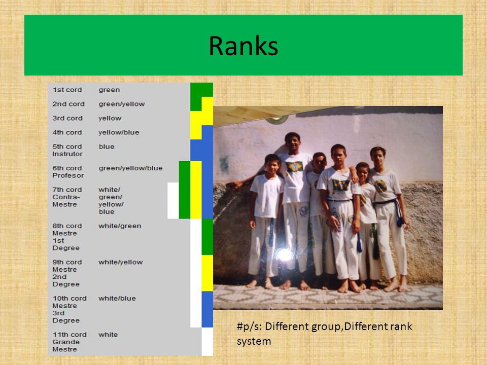 Ranks #p/s: Different group,Different rank system