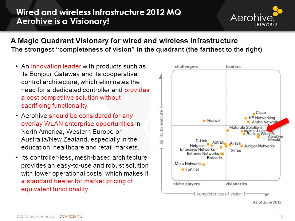 © 2013 Aerohive Networks CONFIDENTIAL Wired and wireless Infrastructure 2012 MQ Aerohive is a Visionary! 18 A Magic Quadrant Visionary for wired and w