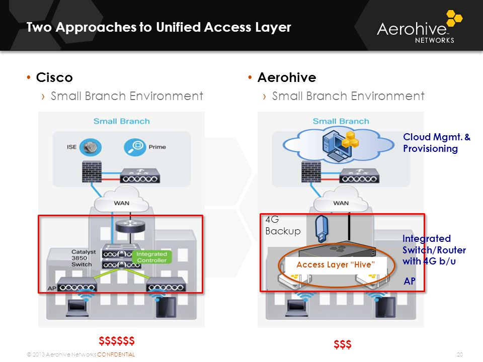 © 2013 Aerohive Networks CONFIDENTIAL Two Approaches to Unified Access Layer Cisco › Small Branch Environment Aerohive › Small Branch Environment 20 4