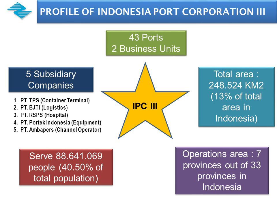 PROFILE OF INDONESIA PORT CORPORATION III PT. TPS (container terminal) PT.