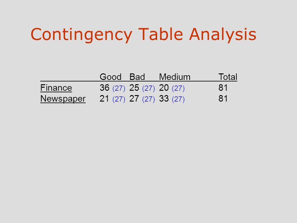 Contingency Table Analysis GoodBadMediumTotal Finance36 (27) 25 (27) 20 (27) 81 Newspaper21 (27) 27 (27) 33 (27) 81