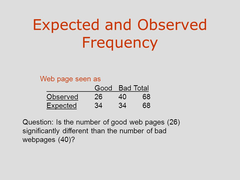 Expected and Observed Frequency Web page seen as Question: Is the number of good web pages (26) significantly different than the number of bad webpages (40).