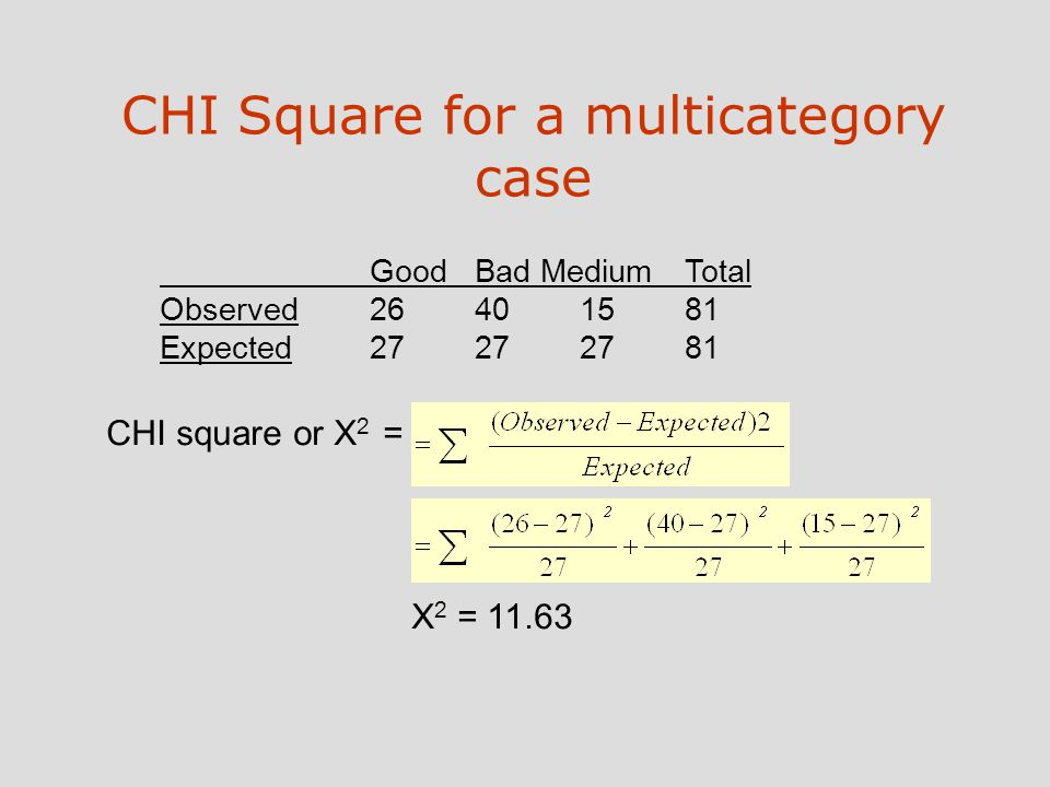 CHI Square for a multicategory case GoodBad MediumTotal Observed26401581 Expected27272781 CHI square or X 2 = X 2 = 11.63