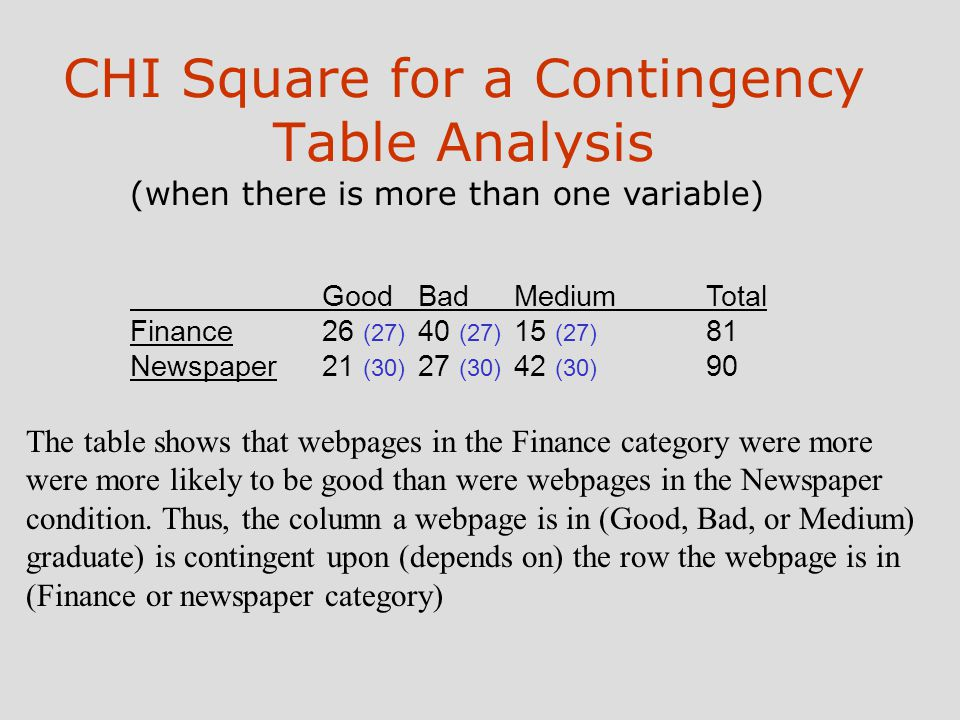 CHI Square for a Contingency Table Analysis (when there is more than one variable) GoodBadMediumTotal Finance26 (27) 40 (27) 15 (27) 81 Newspaper21 (30) 27 (30) 42 (30) 90 The table shows that webpages in the Finance category were more were more likely to be good than were webpages in the Newspaper condition.