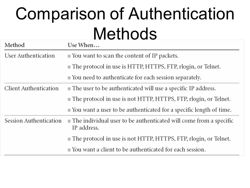 Comparison of Authentication Methods