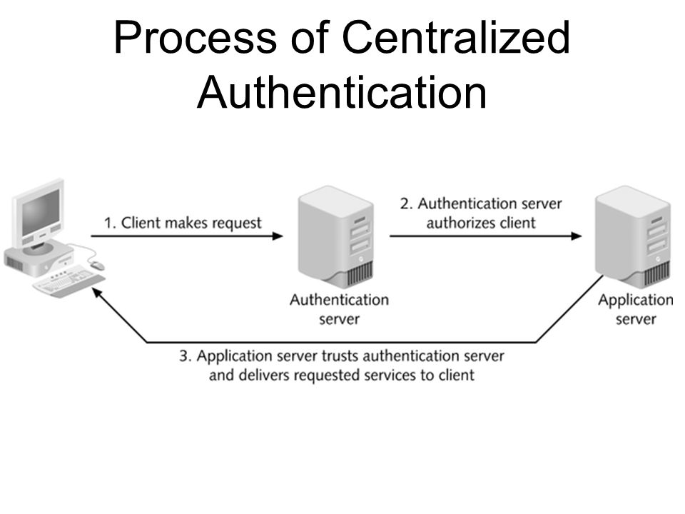 Process of Centralized Authentication