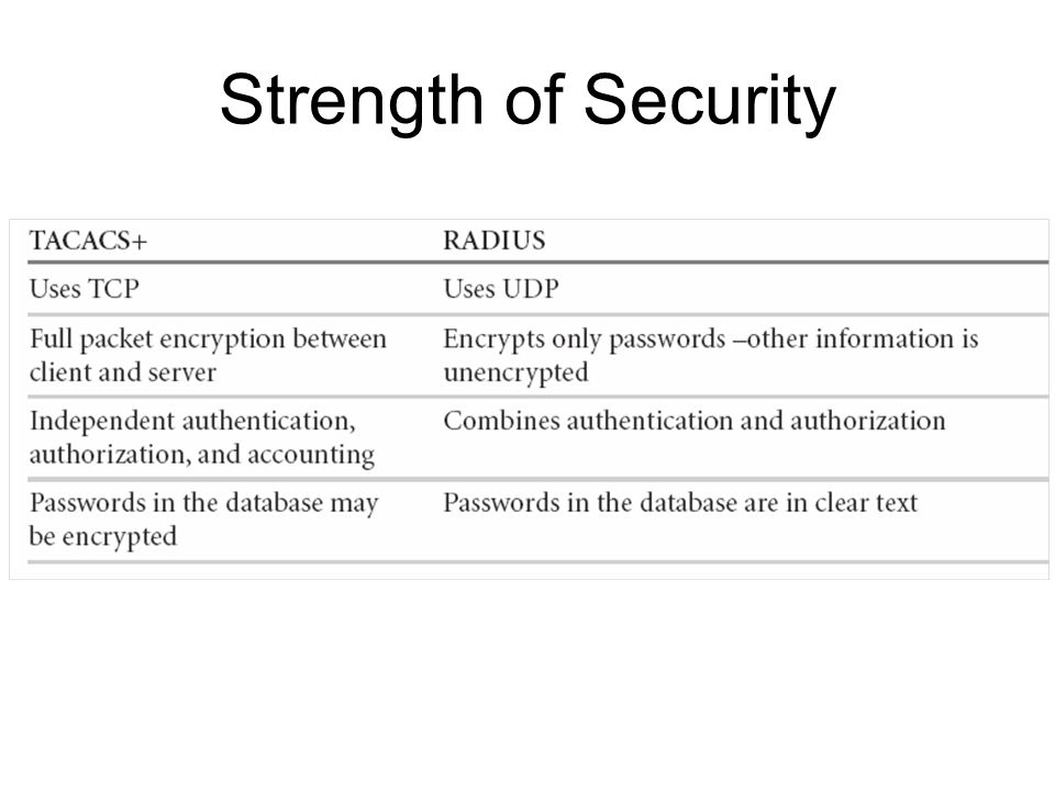 Strength of Security