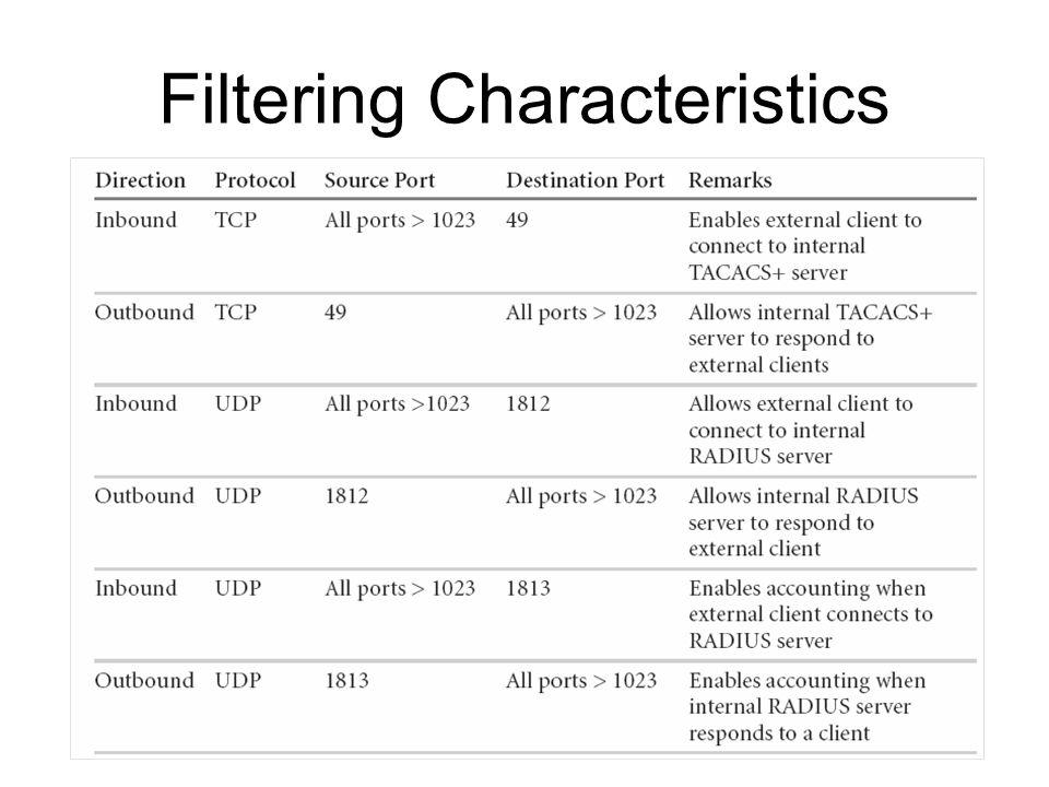 Filtering Characteristics