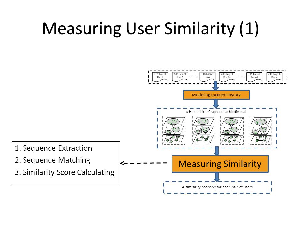 Measuring User Similarity (1) 1. Sequence Extraction 2.