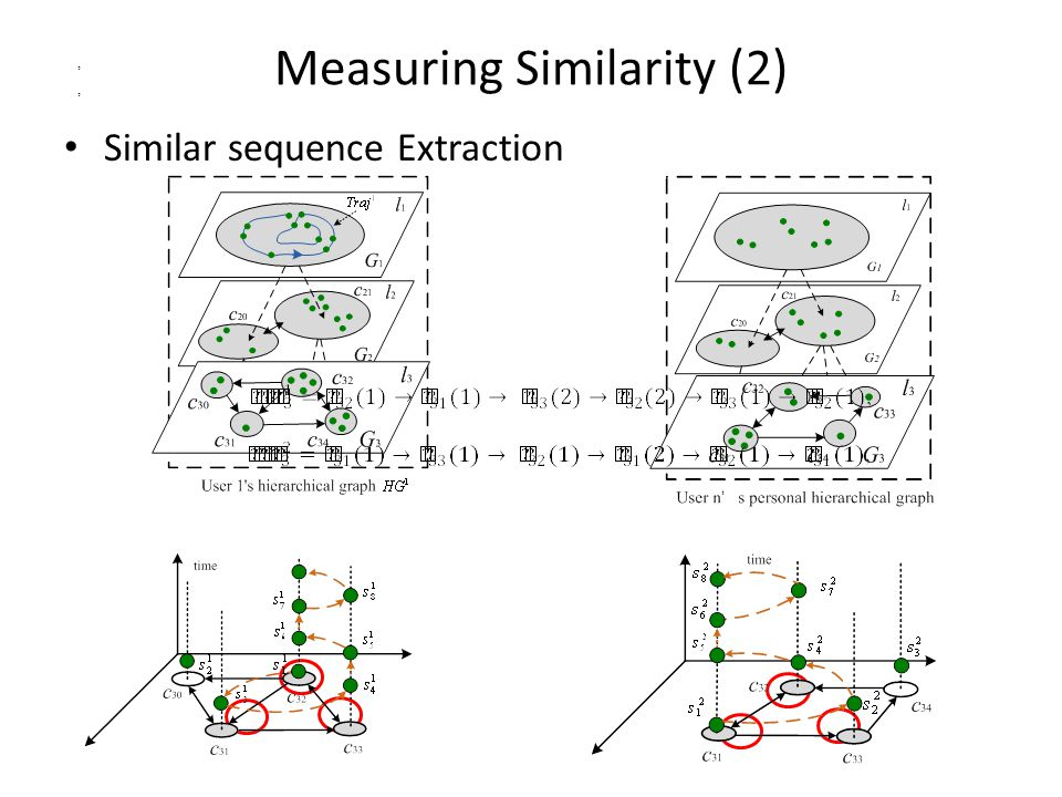 Measuring Similarity (2) Similar sequence Extraction,,