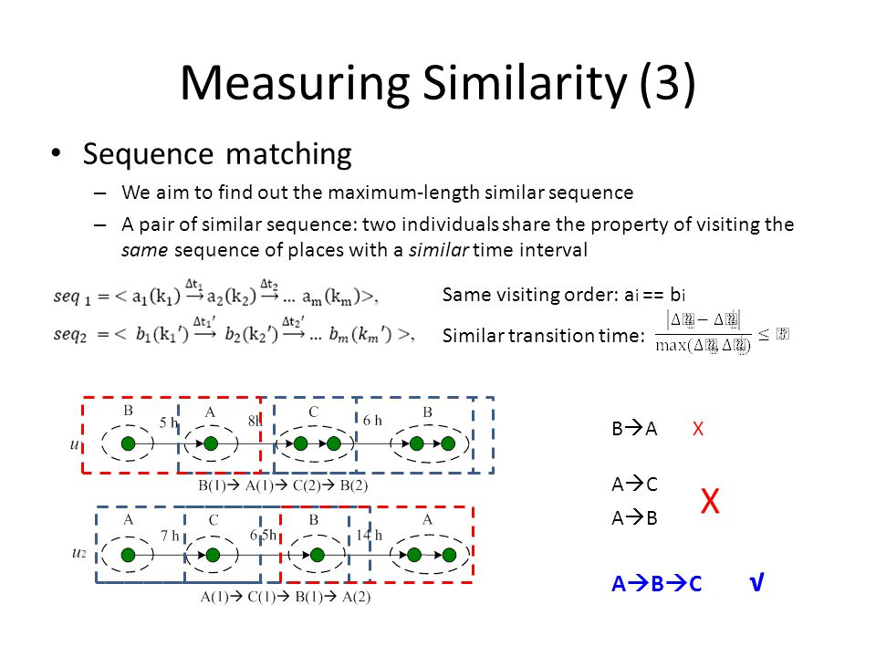 Measuring Similarity (3) Sequence matching – We aim to find out the maximum-length similar sequence – A pair of similar sequence: two individuals share the property of visiting the same sequence of places with a similar time interval ACAC A  B  C √ Same visiting order: a i == b i Similar transition time: ABAB B  A X X