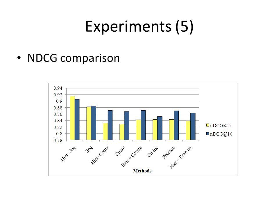 Experiments (5) NDCG comparison