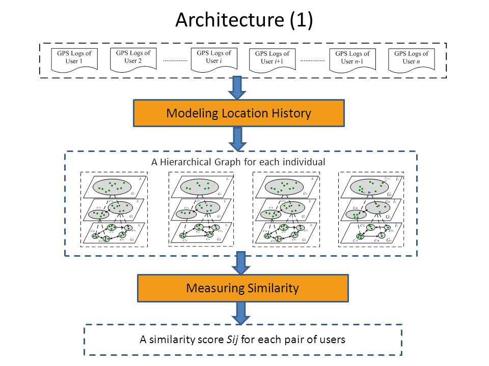 Architecture (1) Modeling Location History Measuring Similarity A similarity score Sij for each pair of users A Hierarchical Graph for each individual