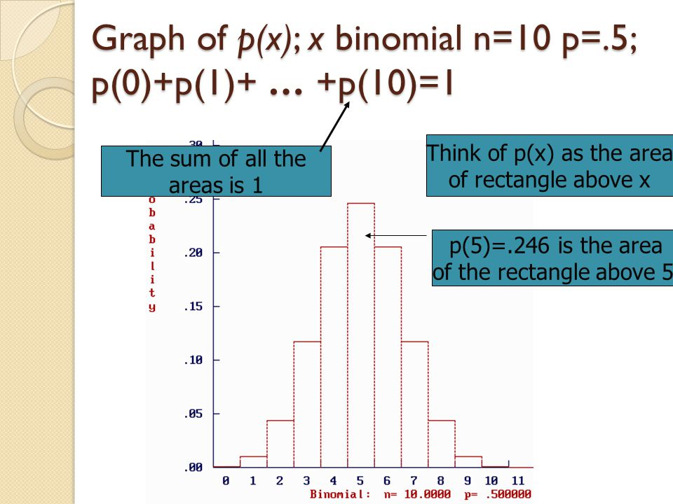 Graph of p(x); x binomial n=10 p=.5; p(0)+p(1)+ … +p(10)=1 Think of p(x) as the area of rectangle above x p(5)=.246 is the area of the rectangle above