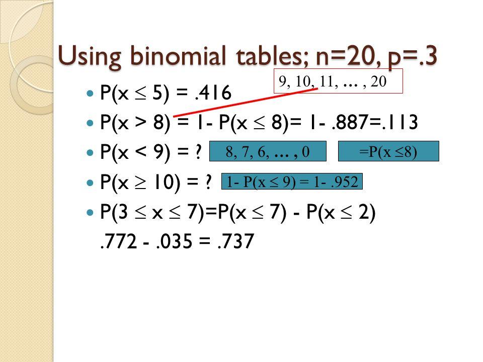 Using binomial tables; n=20, p=.3 P(x  5) =.416 P(x > 8) = 1- P(x  8)= 1-.887=.113 P(x < 9) = ? P(x  10) = ? P(3  x  7)=P(x  7) - P(x  2).772 -
