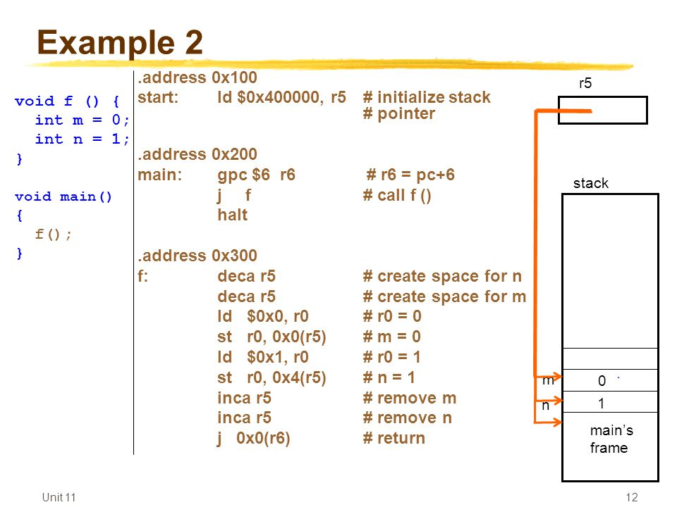 Unit Example 2.address 0x100 start:ld $0x400000, r5 # initialize stack # pointer.address 0x200 main:gpc $6 r6 # r6 = pc+6 j f# call f () halt.address 0x300 f:deca r5 # create space for n deca r5 # create space for m ld $0x0, r0# r0 = 0 st r0, 0x0(r5)# m = 0 ld $0x1, r0# r0 = 1 st r0, 0x4(r5)# n = 1 inca r5# remove m inca r5# remove n j 0x0(r6)# return void f () { int m = 0; int n = 1; } void main() { f(); } main's frame r5 n m stack 0 1