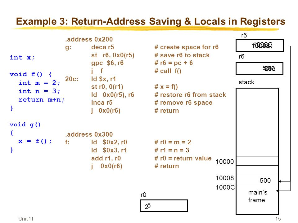 Unit Example 3: Return-Address Saving & Locals in Registers.address 0x200 g:deca r5# create space for r6 st r6, 0x0(r5)# save r6 to stack gpc $6, r6# r6 = pc + 6 j f# call f() 20c: ld $x, r1 st r0, 0(r1)# x = f() ld 0x0(r5), r6# restore r6 from stack inca r5# remove r6 space j 0x0(r6)# return.address 0x300 f:ld $0x2, r0# r0 = m = 2 ld $0x3, r1# r1 = n = 3 add r1, r0# r0 = return value j 0x0(r6)# return int x; void f() { int m = 2; int n = 3; return m+n; } void g() { x = f(); } stack r5 main's frame 1000C C r c C r0 2 5