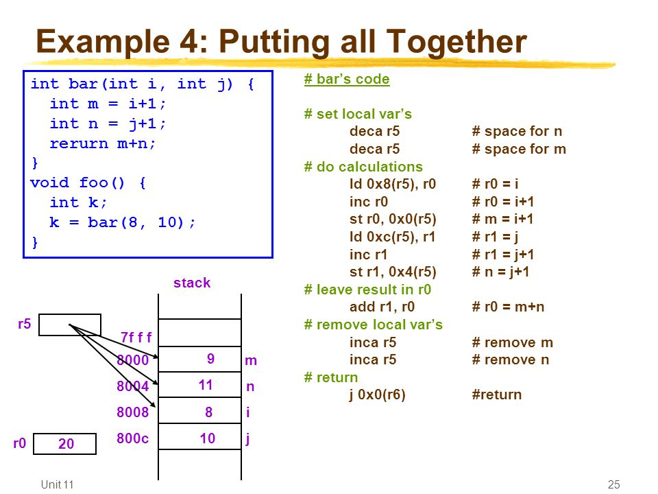 Unit Example 4: Putting all Together # bar's code # set local var's deca r5# space for n deca r5 # space for m # do calculations ld 0x8(r5), r0# r0 = i inc r0# r0 = i+1 st r0, 0x0(r5)# m = i+1 ld 0xc(r5), r1# r1 = j inc r1# r1 = j+1 st r1, 0x4(r5)# n = j+1 # leave result in r0 add r1, r0# r0 = m+n # remove local var's inca r5# remove m inca r5# remove n # return j 0x0(r6)#return int bar(int i, int j) { int m = i+1; int n = j+1; rerurn m+n; } void foo() { int k; k = bar(8, 10); } r5 j i n m stack c r0 20 7f f f