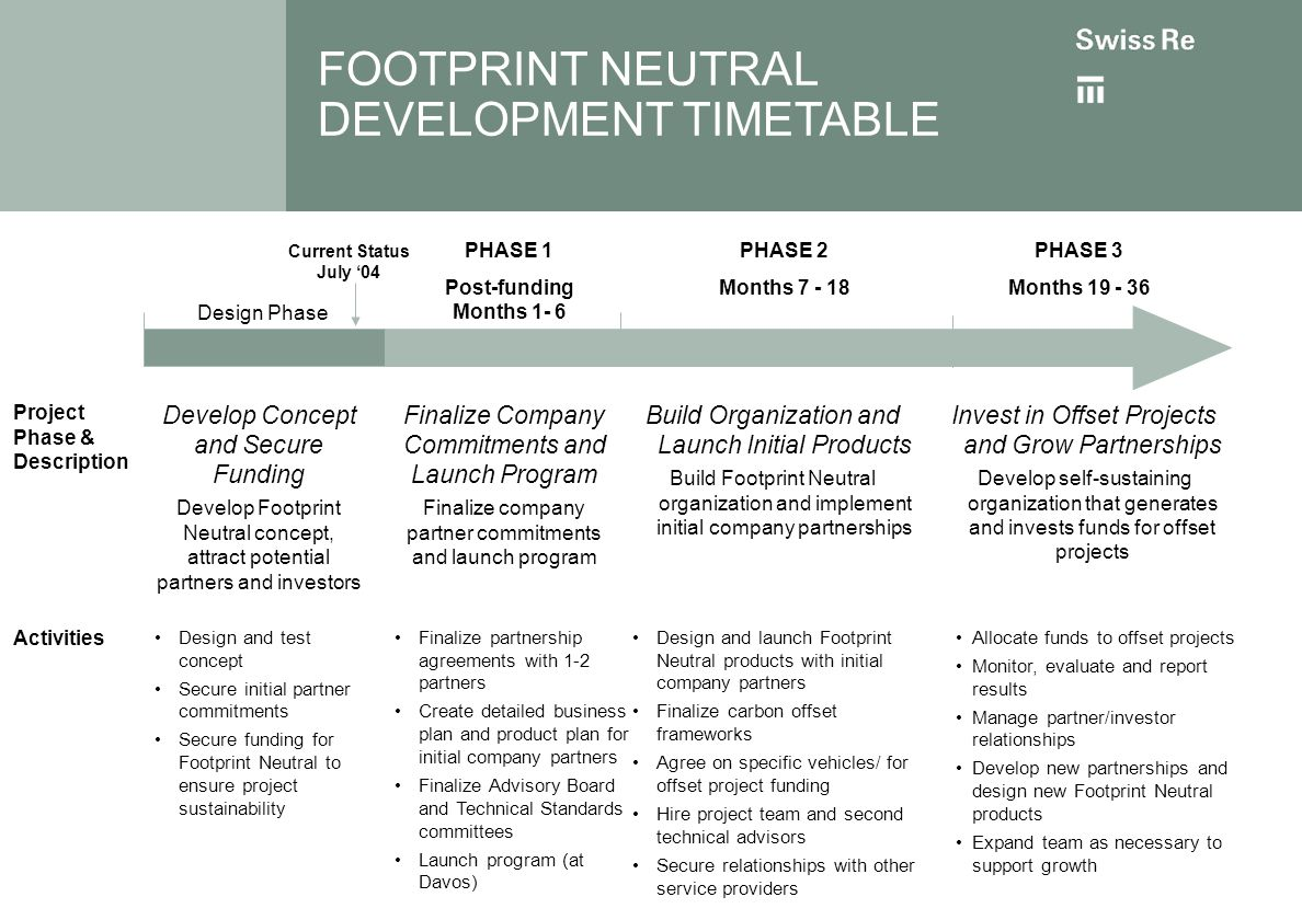 FOOTPRINT NEUTRAL DEVELOPMENT TIMETABLE Develop Concept and Secure Funding Develop Footprint Neutral concept, attract potential partners and investors