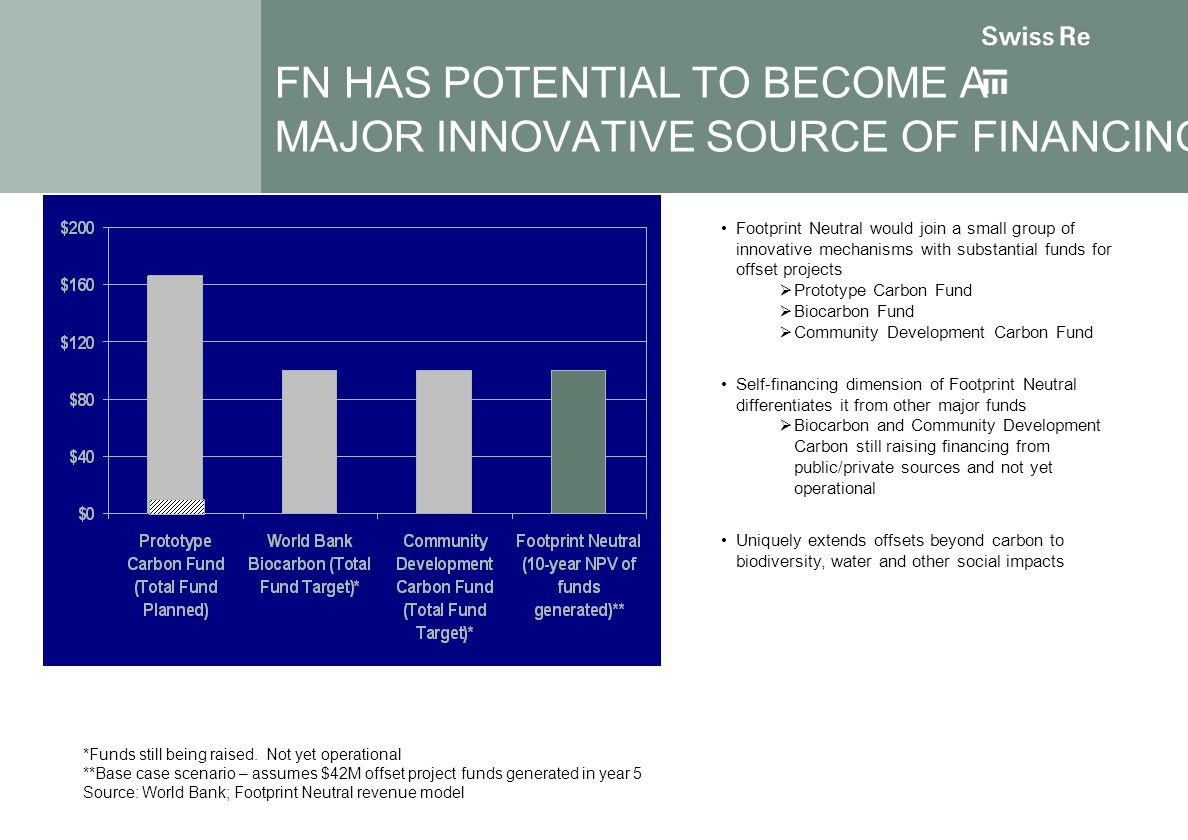 FN HAS POTENTIAL TO BECOME A MAJOR INNOVATIVE SOURCE OF FINANCING Footprint Neutral would join a small group of innovative mechanisms with substantial