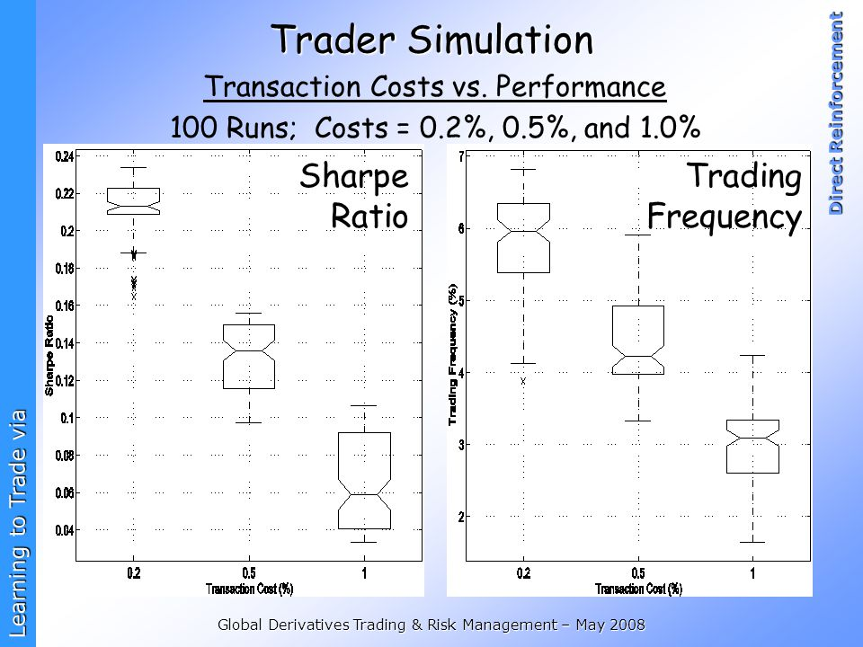 Learning to Trade via Direct Reinforcement Global Derivatives Trading & Risk Management – May 2008 Trader Simulation Transaction Costs vs. Performance