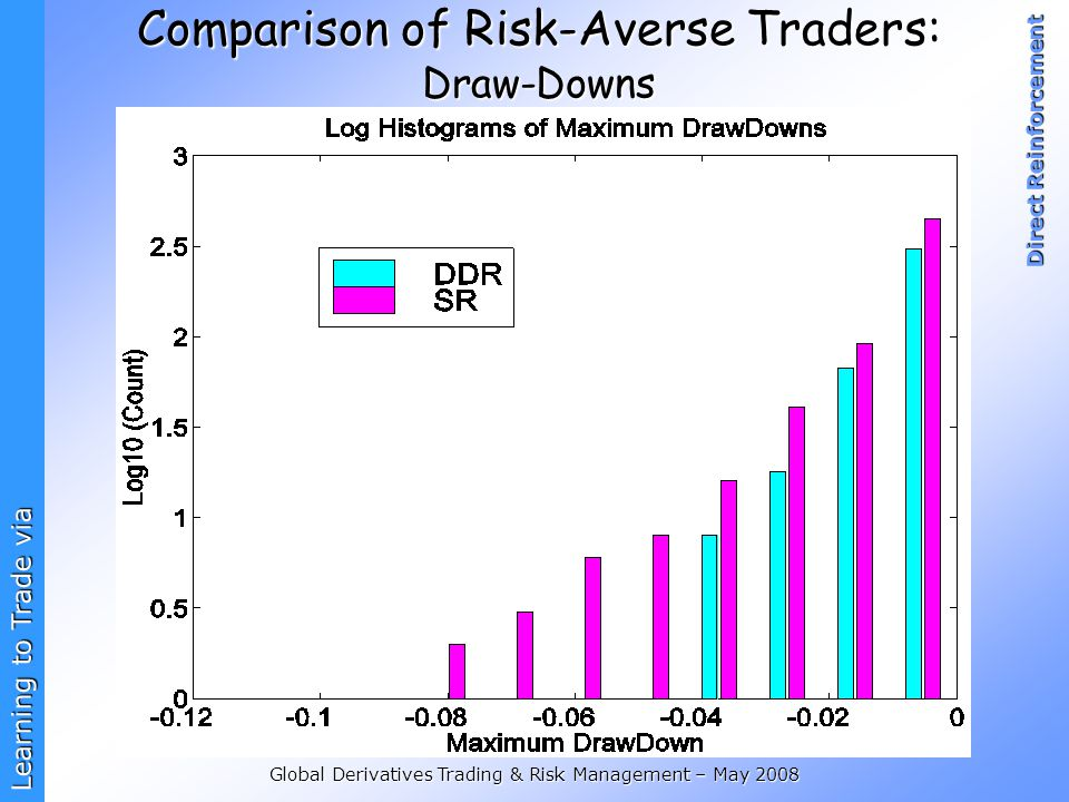 Learning to Trade via Direct Reinforcement Global Derivatives Trading & Risk Management – May 2008 Comparison of Risk-Averse Traders: Draw-Downs
