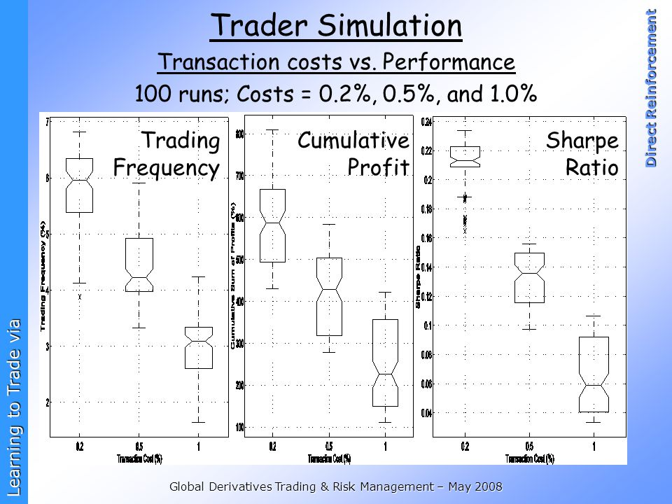 Learning to Trade via Direct Reinforcement Global Derivatives Trading & Risk Management – May 2008 Trader Simulation Transaction costs vs.