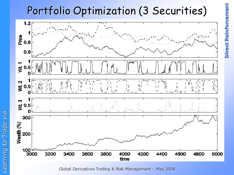 Learning to Trade via Direct Reinforcement Global Derivatives Trading & Risk Management – May 2008 Portfolio Optimization (3 Securities)