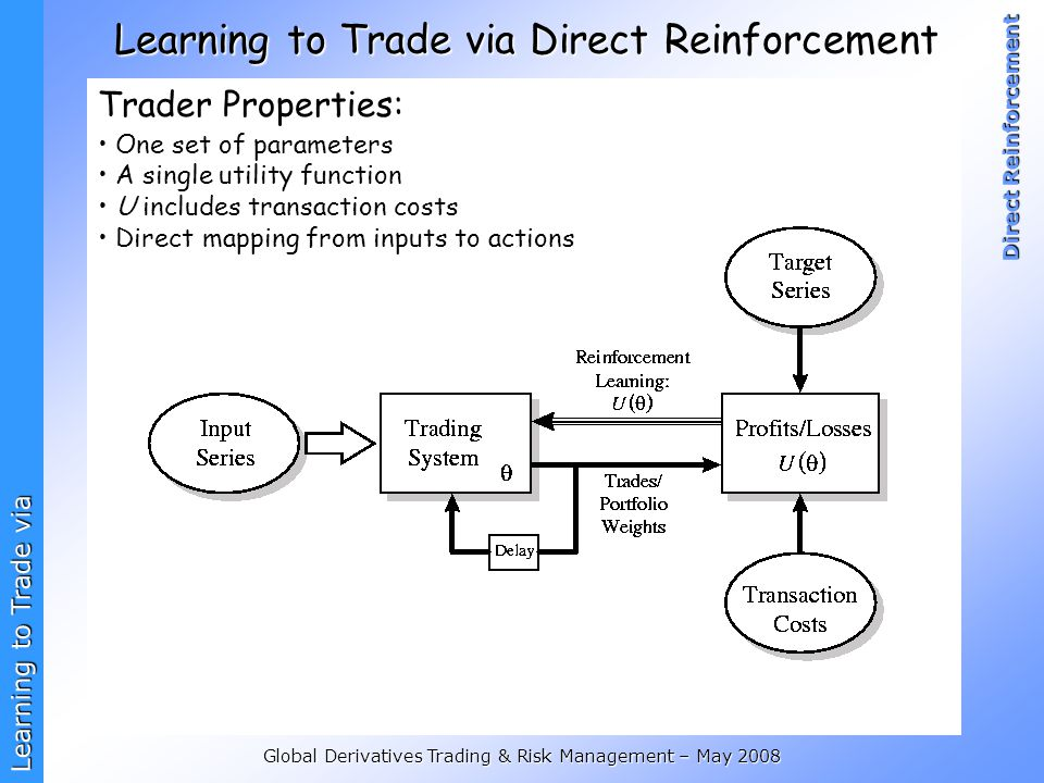 Learning to Trade via Direct Reinforcement Global Derivatives Trading & Risk Management – May 2008 Learning to Trade via Direct Reinforcement Trader Properties: One set of parameters A single utility function U includes transaction costs Direct mapping from inputs to actions