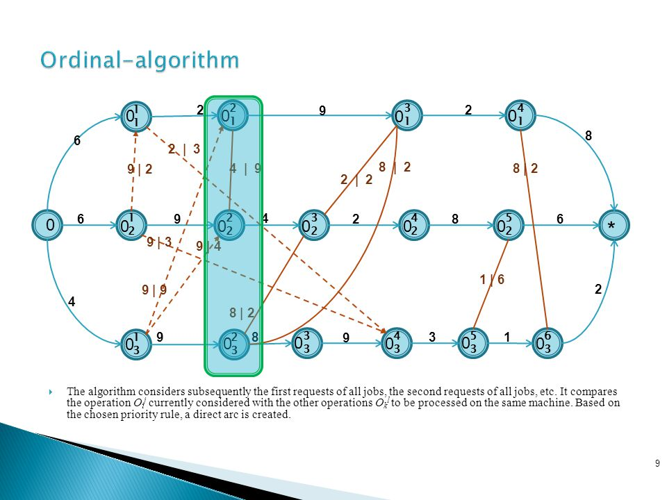 20 BenchmarkOrdinal-SCTShifting Bottleneck EDDFCFS MT 6 (6×6)59 6365 MT 10 (10×10)1252109412461184 Job-shop 10 (10×10) 829412287 Job-shop 18 (18×5) 1419122012631462 Comparison of different algorithms for the makespan criterion on some benchmark instances
