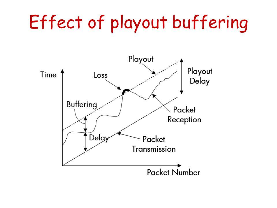 Effect of playout buffering