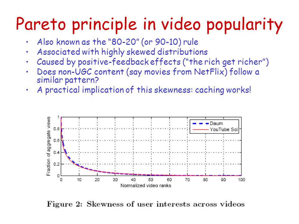 Pareto principle in video popularity Also known as the 80-20 (or 90-10) rule Associated with highly skewed distributions Caused by positive-feedback effects ( the rich get richer ) Does non-UGC content (say movies from NetFlix) follow a similar pattern.
