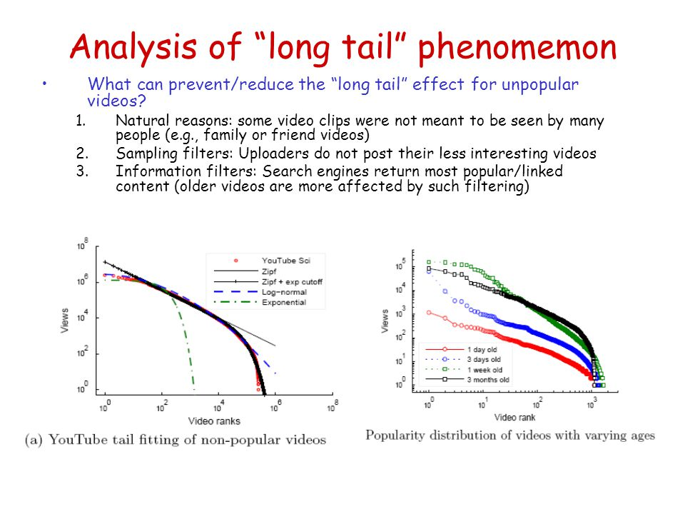 Analysis of long tail phenomemon What can prevent/reduce the long tail effect for unpopular videos.
