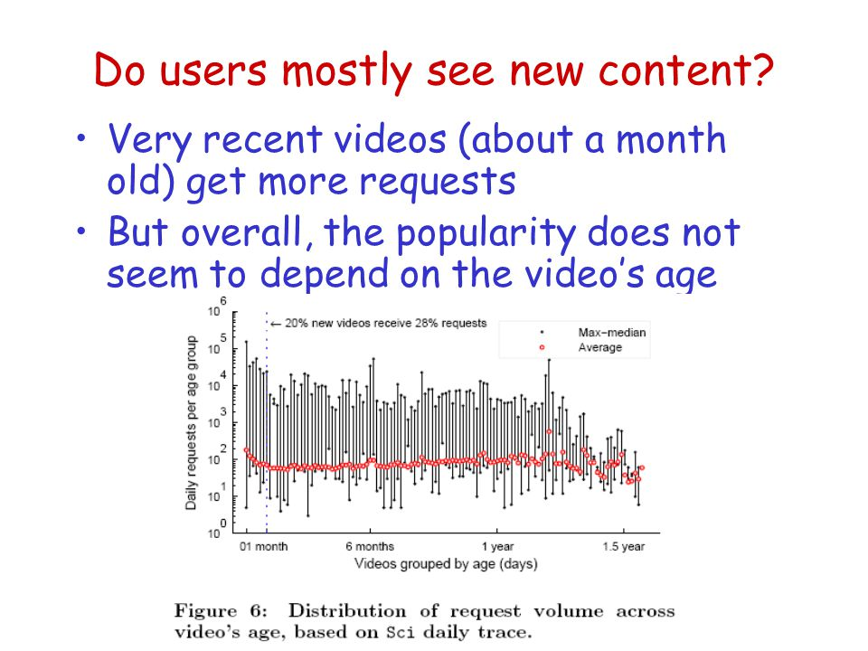 Do users mostly see new content.