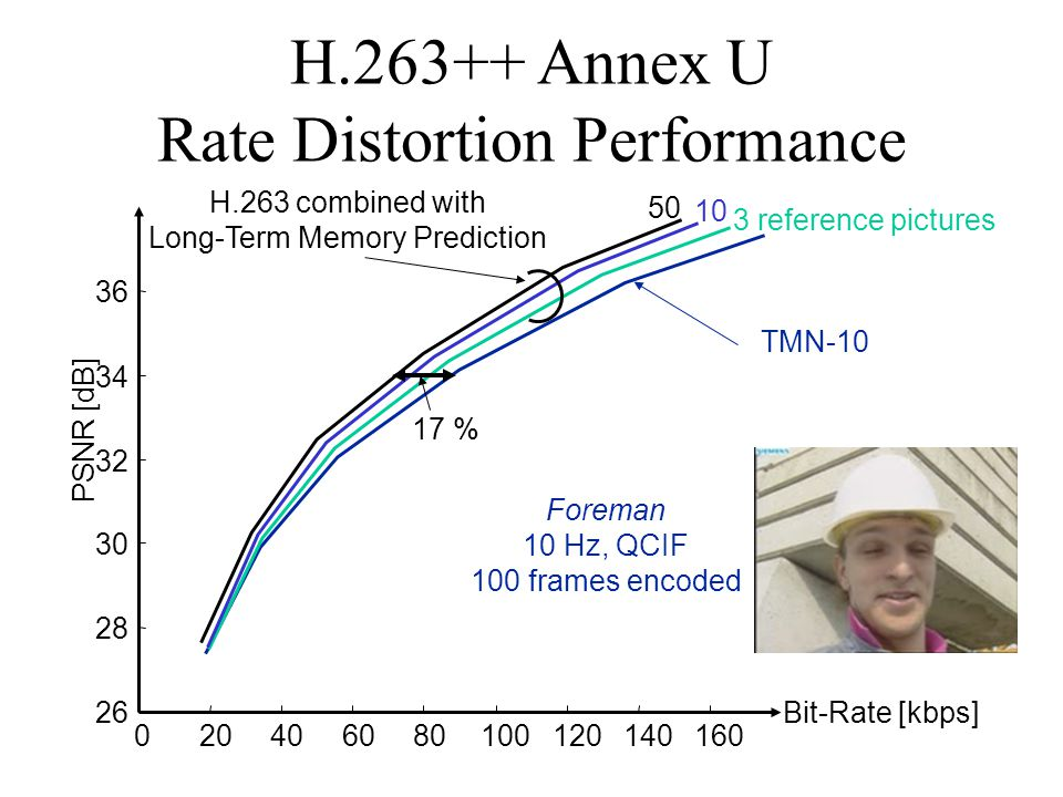 H Annex U Rate Distortion Performance Bit-Rate [kbps] PSNR [dB] TMN reference pictures H.263 combined with Long-Term Memory Prediction 17 % Foreman 10 Hz, QCIF 100 frames encoded