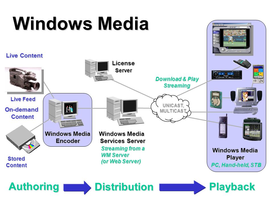 Live Feed Windows Media Encoder Windows Media Services Server Windows Media Player PC, Hand-held, STB UNICAST, MULTICAST Stored Content Live Content O