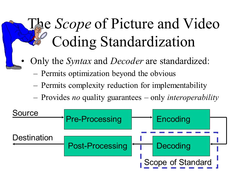 The Scope of Picture and Video Coding Standardization Only the Syntax and Decoder are standardized: –Permits optimization beyond the obvious –Permits complexity reduction for implementability –Provides no quality guarantees – only interoperability Pre-ProcessingEncoding Source Destination Post-ProcessingDecoding Scope of Standard