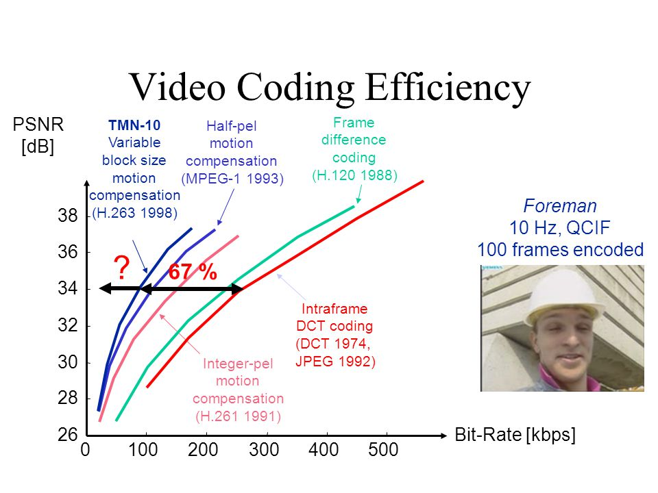 Video Coding Efficiency 0100200300400500 26 28 30 32 34 36 38 Foreman 10 Hz, QCIF 100 frames encoded Integer-pel motion compensation (H.261 1991) Half