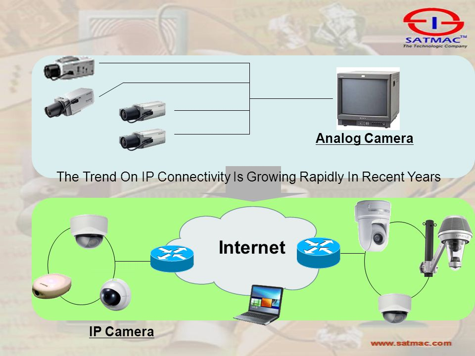 IP Camera Internet Analog Camera The Trend On IP Connectivity Is Growing Rapidly In Recent Years