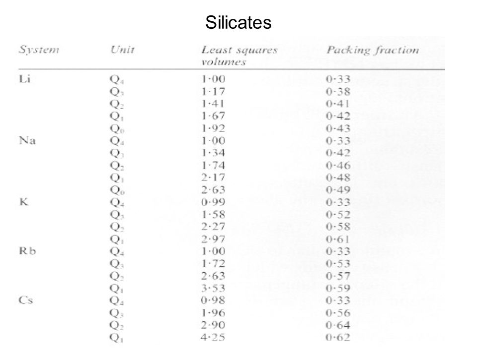 Silicates