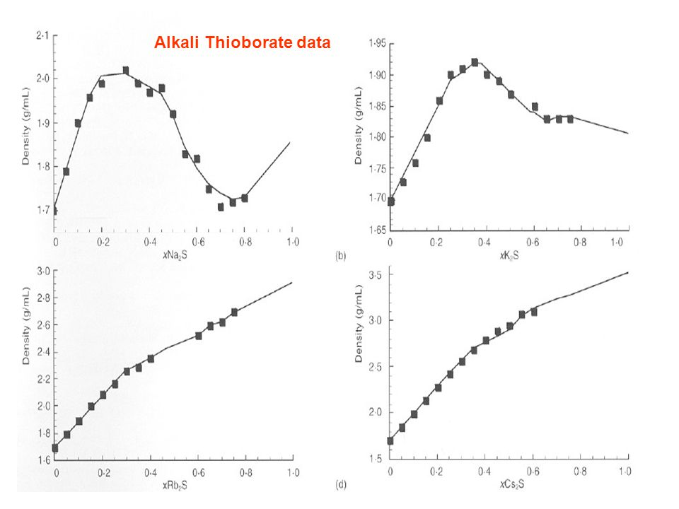 Alkali Thioborate data