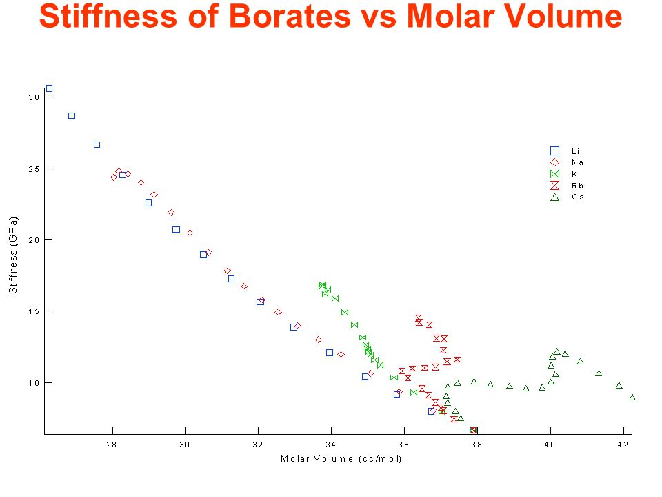 Stiffness of Borates vs Molar Volume